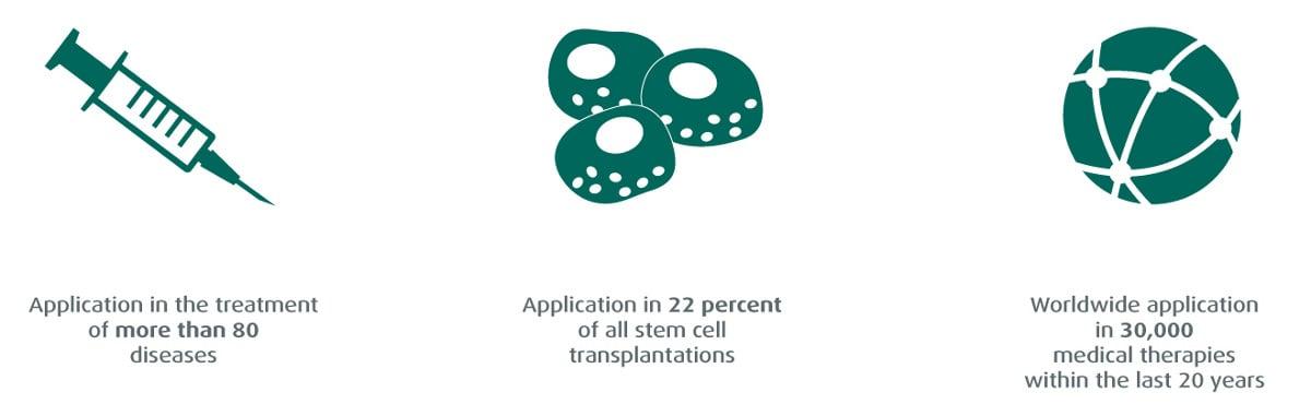 stem-cells-applications